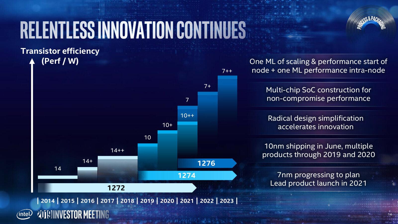 Intel Roadmaps 2021