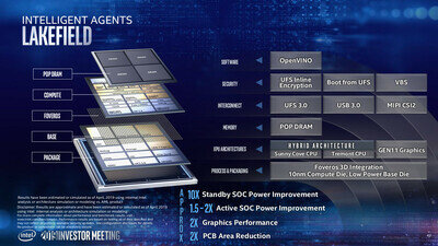 Intel Lakefield