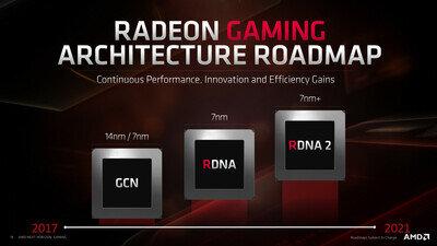 AMD RDNA2 Ray tracing Roadmap