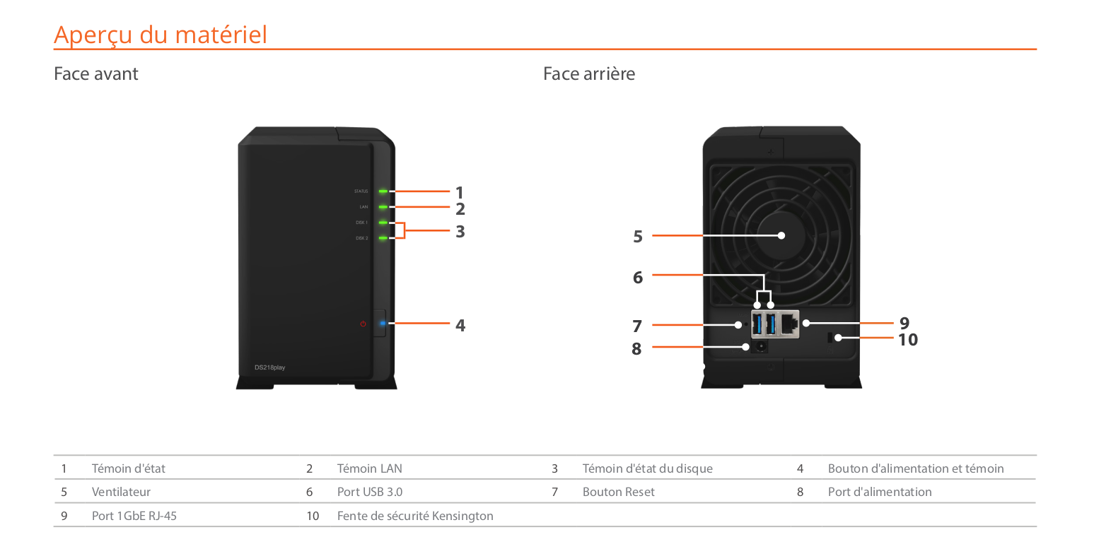 Synology DS218play Connectique