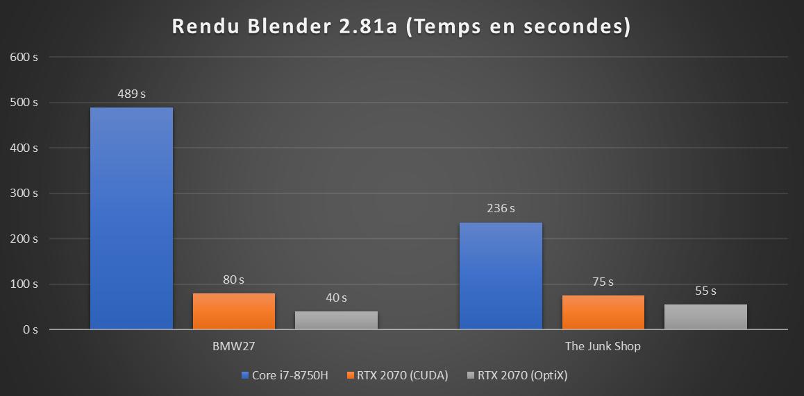 Razer Blade 15 RTX 2019 Blender