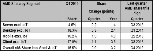 AMD Mercury CPU PDM 2019 Tableau
