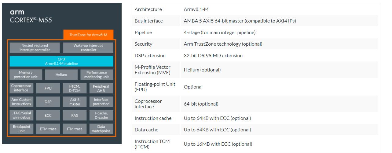 ARM Cortex-M55