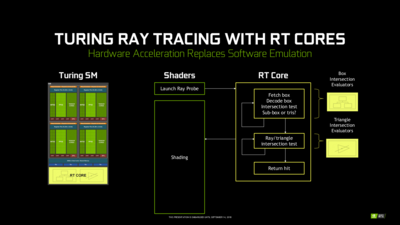 Turing Ray tracing BVH