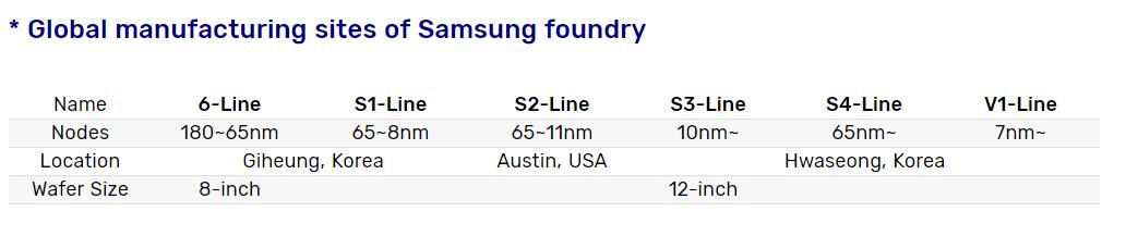 Usine Samsung EUV lignes production