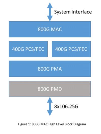 800 GbE