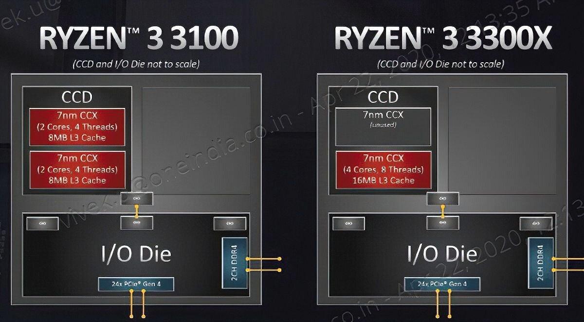 AMD Ryzen 3 3100 3300X Slide Leak