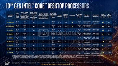Intel Comet Lake-S Leak