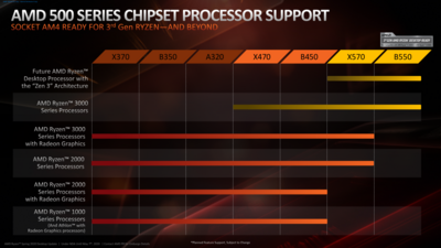 AMD Zen 3 Support