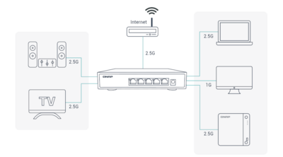 Switch QNAP 2,5 Gb/s QSW-1105-5T