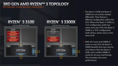 AMD Ryzen 3 Zen 2 2020