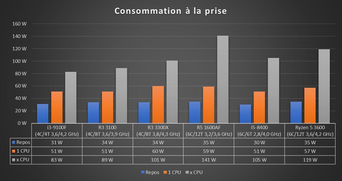 Ryzen 3 2020 Consommation