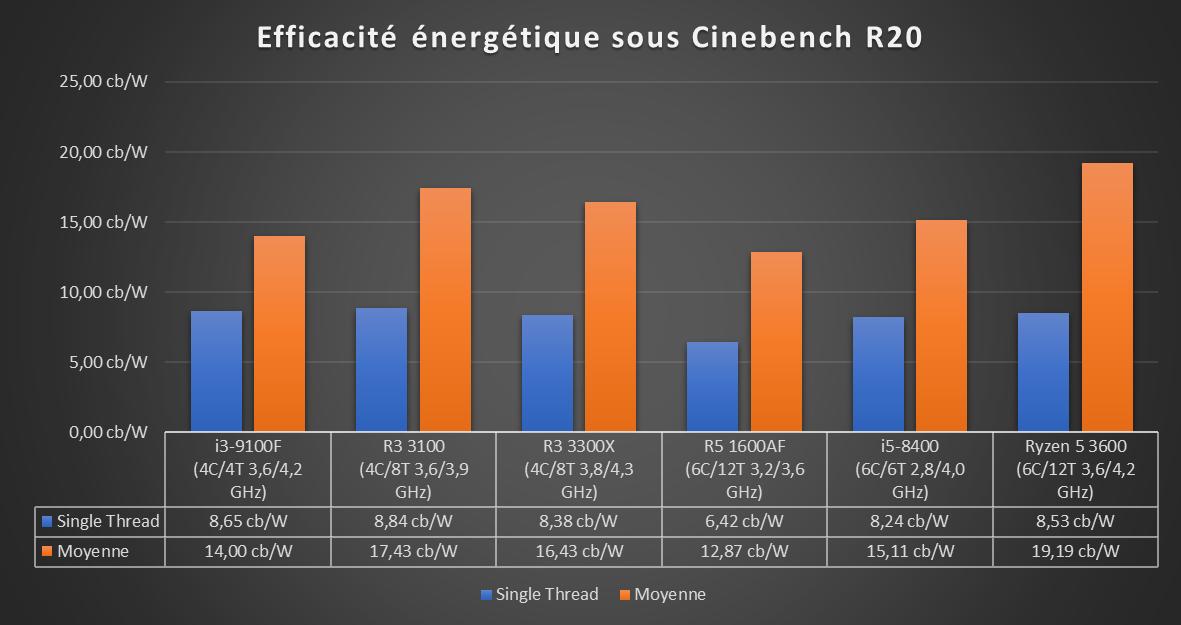Ryzen 3 2020 Efficacité énergétique