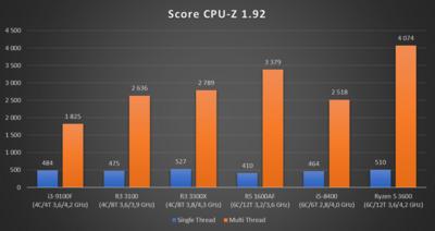 Ryzen 3 2020 CPU-Z 1.92