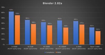 Ryzen 3 2020 Blender 2.82