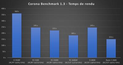 Ryzen 3 2020 Corona Benchmark 1.3