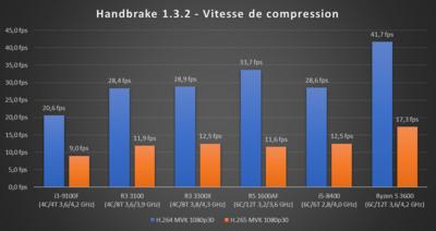 Ryzen 3 2020 HandBrake 1.3.2