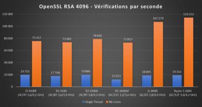 Ryzen 3 2020 OpenSSL
