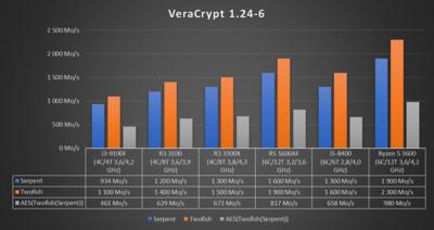Ryzen 3 2020 VeraCrypt 1.24-6