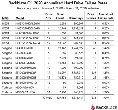 Backblaze Q1 2020