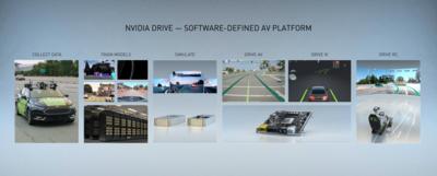 NVIDIA GTC 2020 Automobile