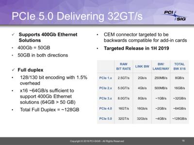 PCI-SIG PCI Express 4.0 5.0