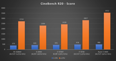 Core i7-9700T CineBench R20