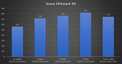 Core i7-9700T CPUmark