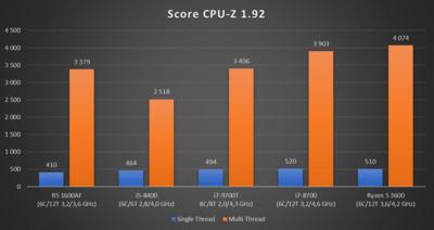 Core i7-9700T CPU-Z