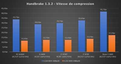 Core i7-9700T HandBrake