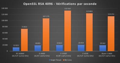 Core i7-9700T OpenSSL