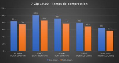 Core i7-9700T 7-Zip