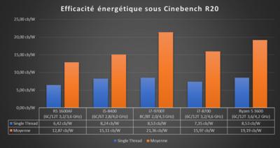 Core i7-9700T Efficacité énergétique
