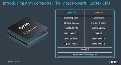 qualcomm Cortex-X1
