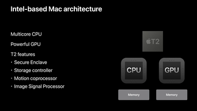 Apple Mac Intel
