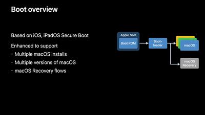 Apple Silicon Mac Restauration Boot