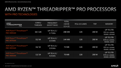 AMD Ryzen Threadripper Pro