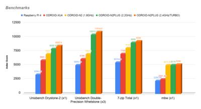 Odroid N2+ Benchmarks