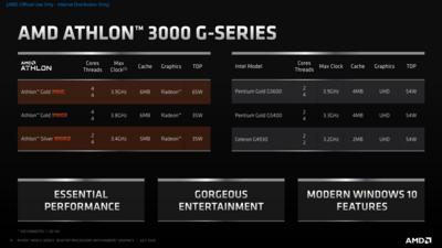 AMD Renoir APU Slides