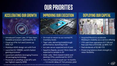 Intel Retard 7 nm
