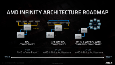 AMD Roadmap Exascale 2020