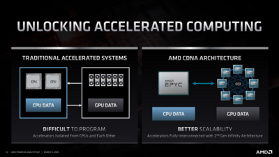 AMD Roadmap Exascale 2020