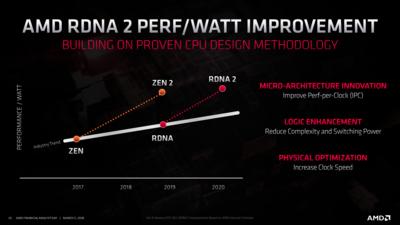 AMD Roadmap RDNA 2020