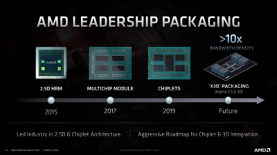 AMD Roadmap Zen 2020