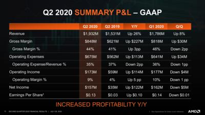 AMD Résultats Q2 2020