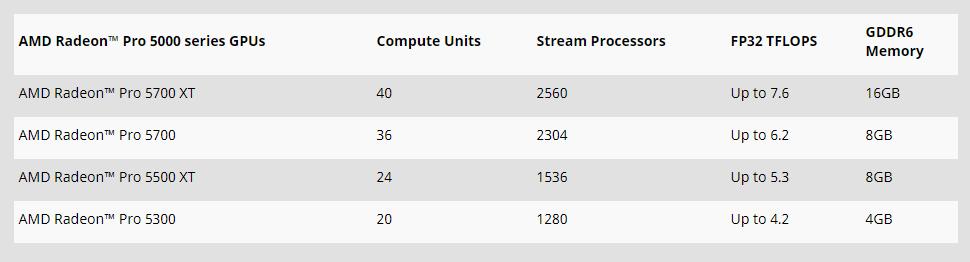 Radeon Pro 5000 Apple iMac 27