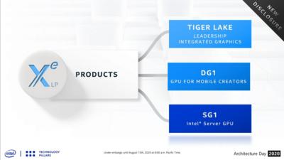 Intel Xe LP SG1