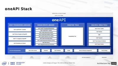 Intel oneAPI