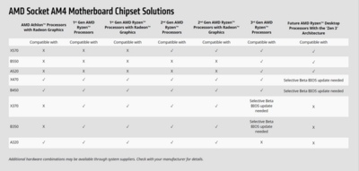 AMD AM4 Compatibilité Zen 3 Août 2020