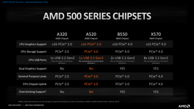 AMD A520 Chipsets Specs